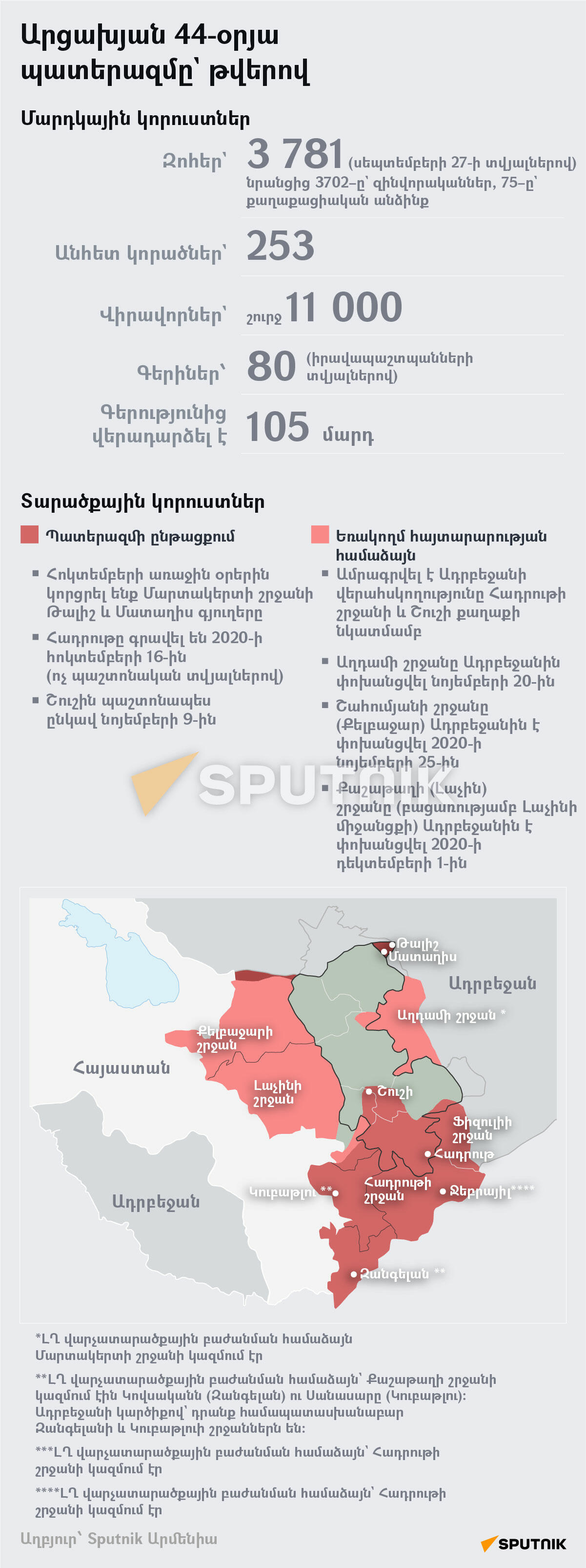 Արցախյան 44-օրյա պատերազմը` թվերով - Sputnik Արմենիա