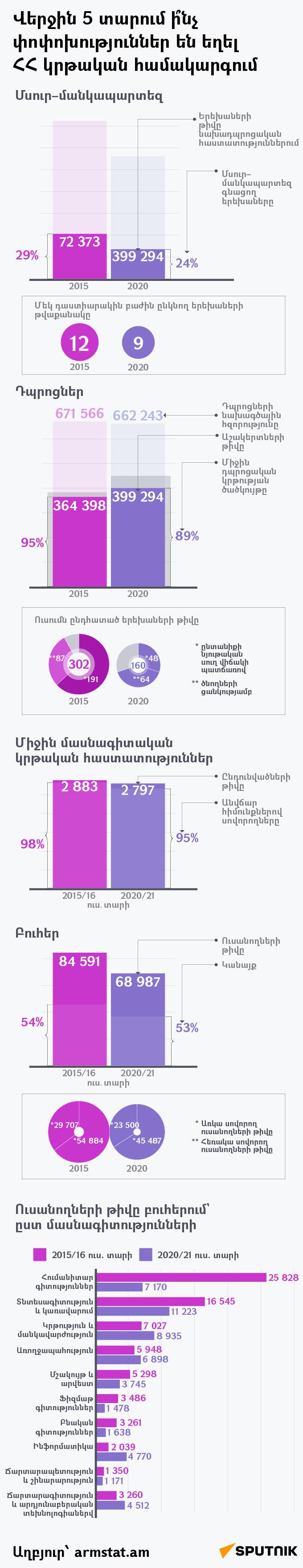 Ուսանողների թիվը բուհերում` ըստ մասնագիտությունների - Sputnik Արմենիա