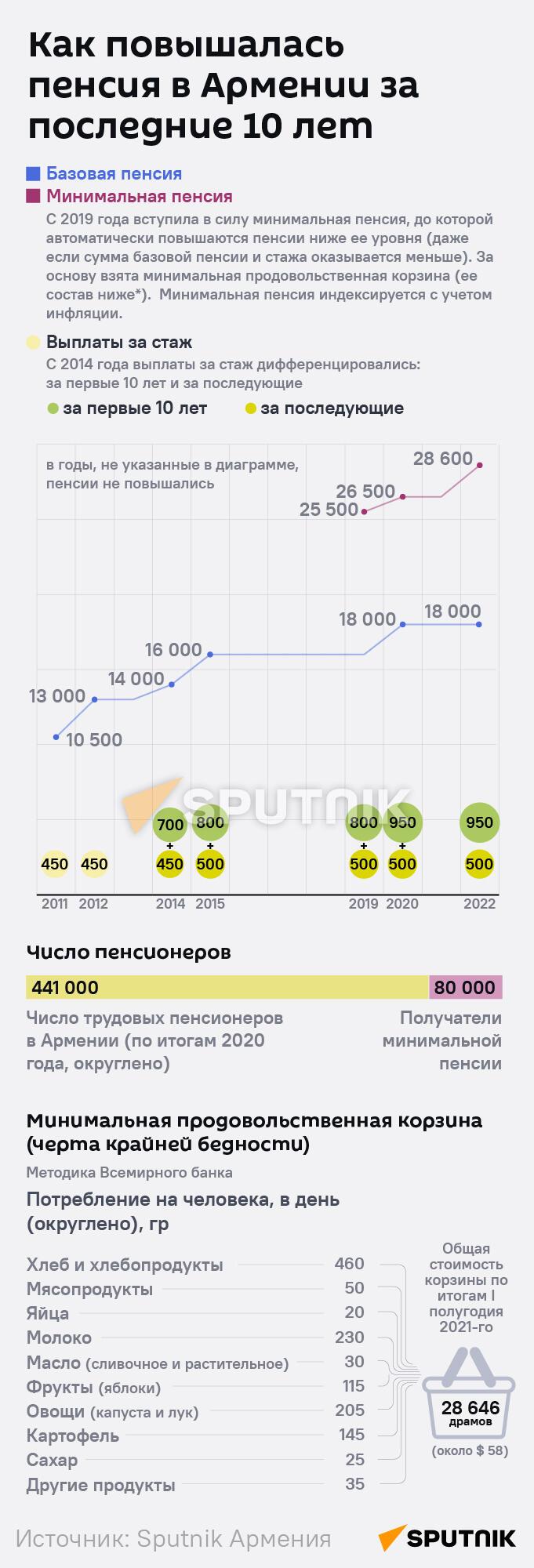 Как повышалась пенсия в Армении за последние 10 лет - Sputnik Армения