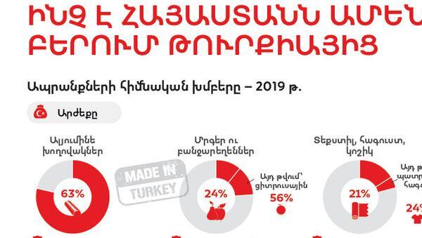Ինչ է Հայաստանն ամենաշատը բերում Թուրքիայից - Sputnik Արմենիա