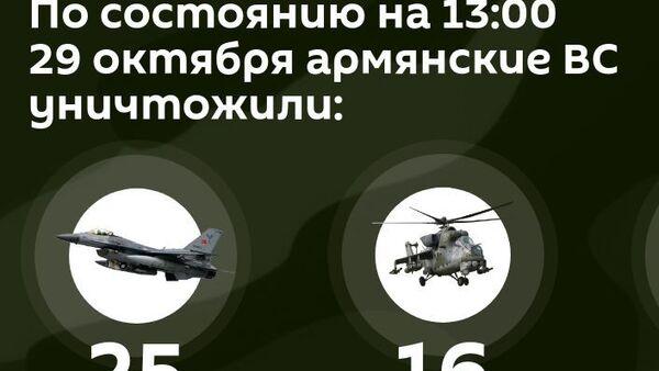 Потери противника на 29 октября 14:00 - Sputnik Армения