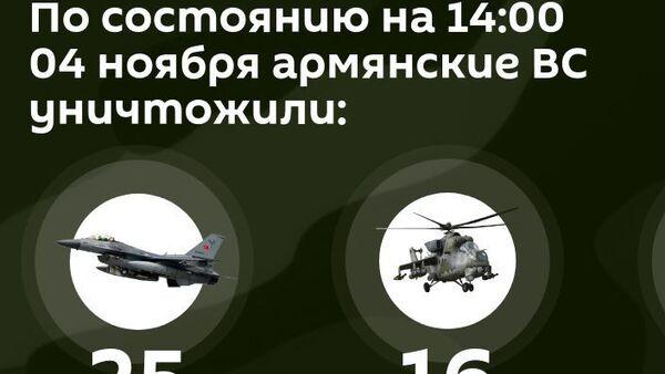 Потери противника на 4 ноября 14:00 - Sputnik Армения