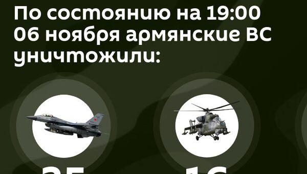 Потери противника на 6 ноября 19:00 - Sputnik Армения