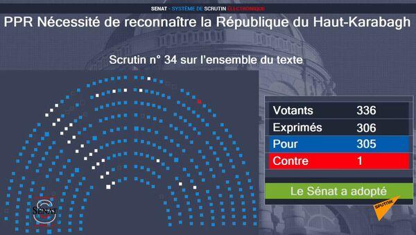 Сенат Франции принял резолюцию о признании Карабаха - Sputnik Армения