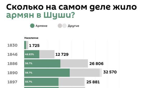 Сколько на самом деле жило армян в Шуши? - Sputnik Армения