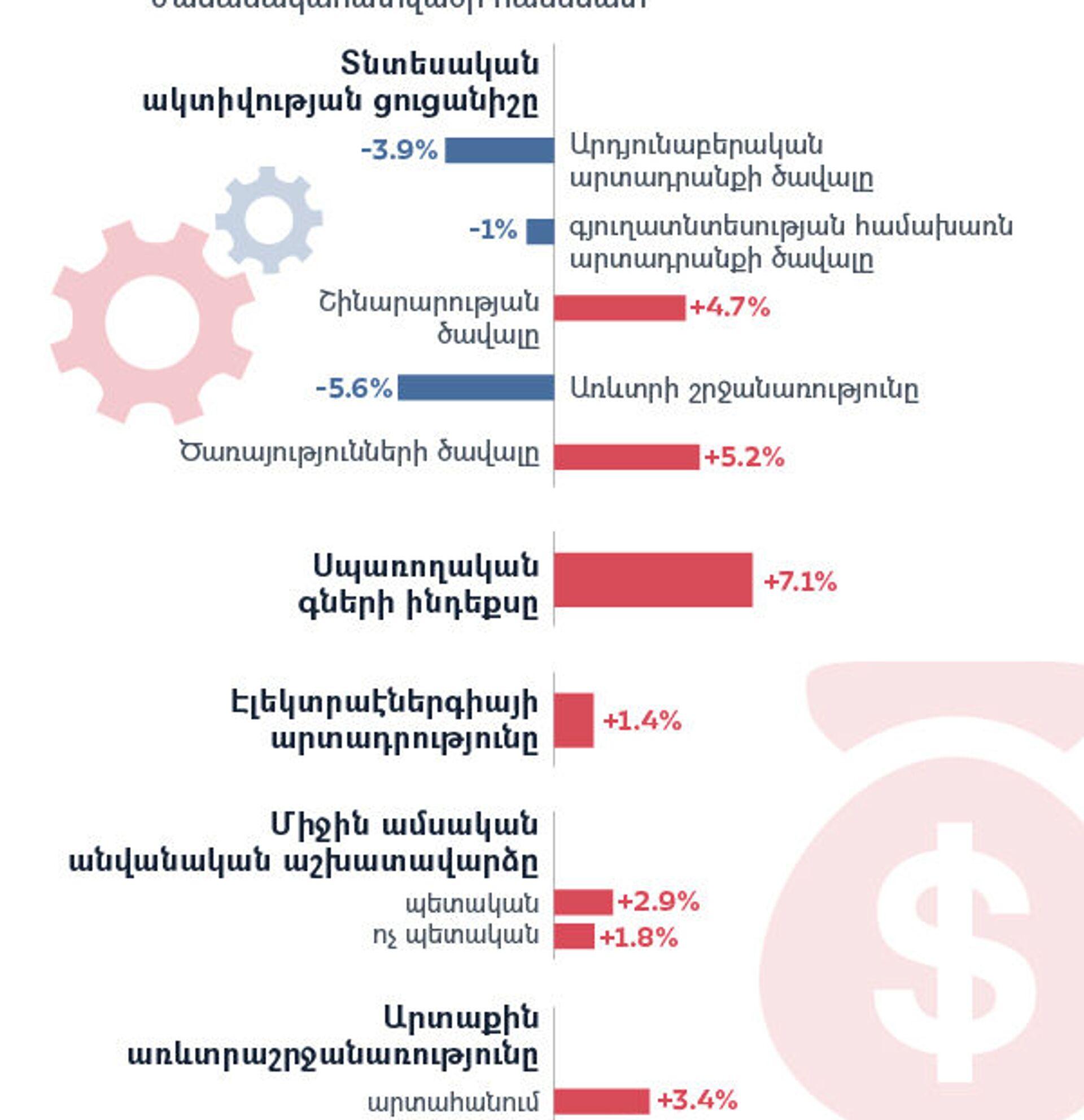 Հայաստանի տնտեսական ցուցանիշները - Sputnik Արմենիա, 1920, 30.04.2021