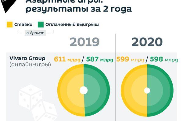 Азартные игры: результаты за 2 года - Sputnik Армения
