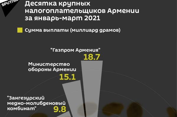 Десятка крупных налогоплательщиков Армении за январь-март 2021 - Sputnik Армения
