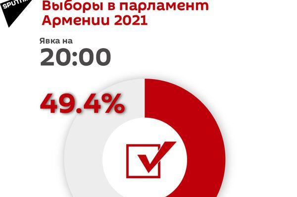 Явка на выборы в парламент Армении 2021 на 20:00 - Sputnik Армения