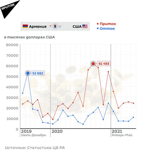 Денежные переводы Армения-США - Sputnik Армения