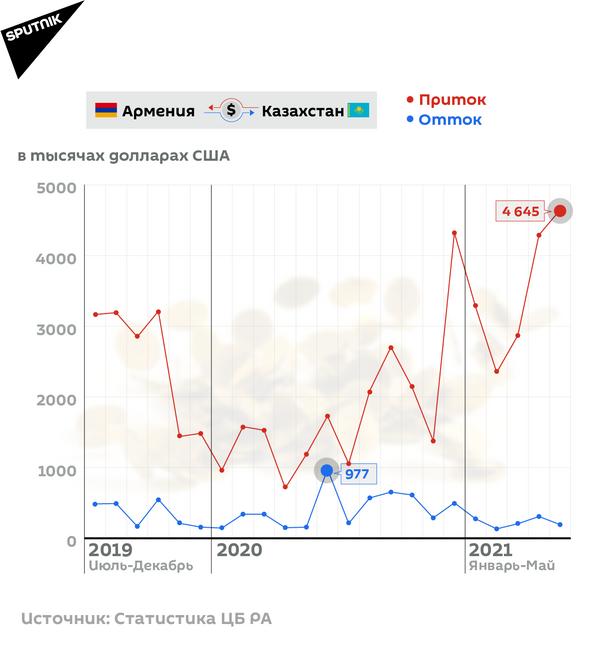 Денежные переводы Армения-Казахстан - Sputnik Армения