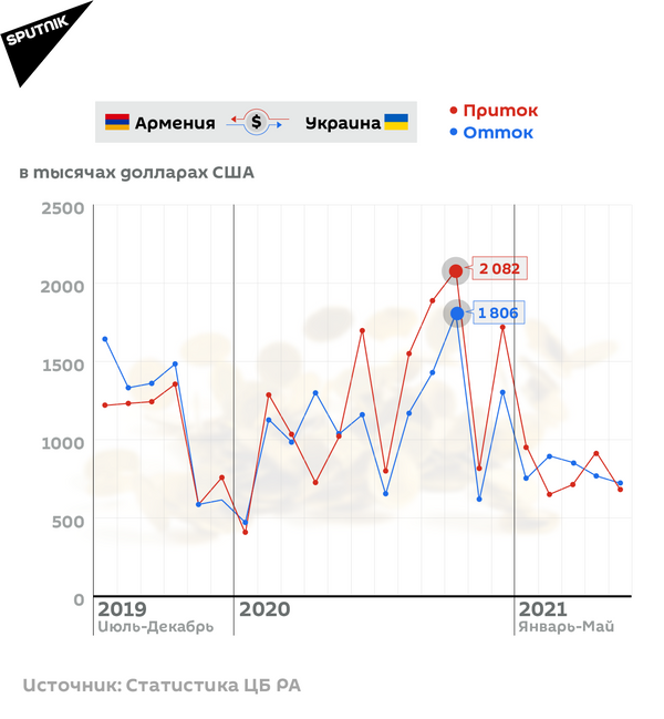 Денежные переводы из Армении и в Армению - Sputnik Армения