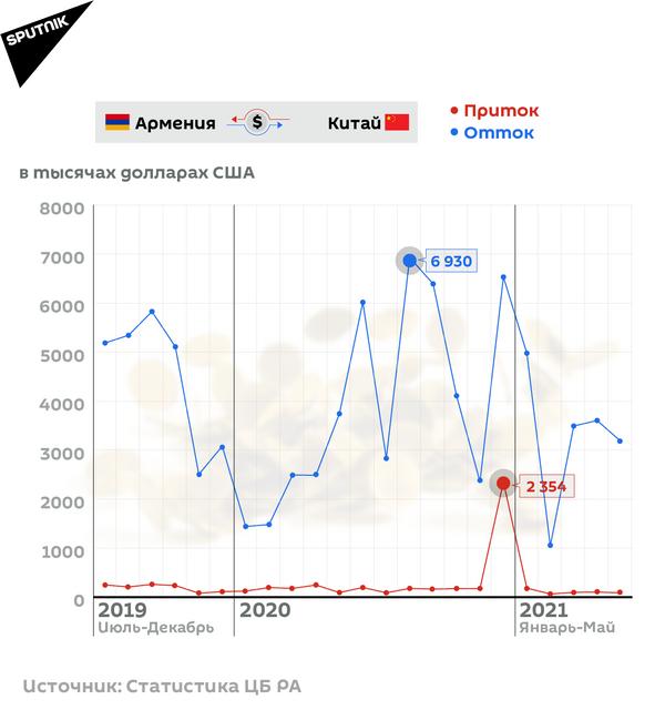 Денежные переводы Армения-Китай - Sputnik Армения