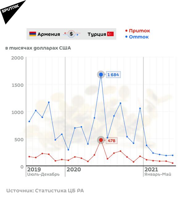 Денежные переводы Армения-Турция - Sputnik Армения