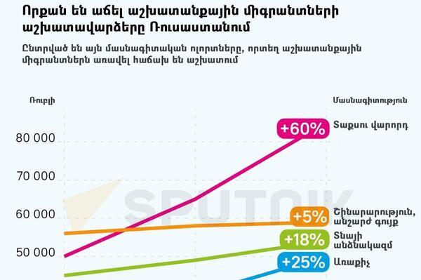 Որքան են աճել աշխատանքային միգրանտների աշխատավարձերը Ռուսաստանում - Sputnik Արմենիա