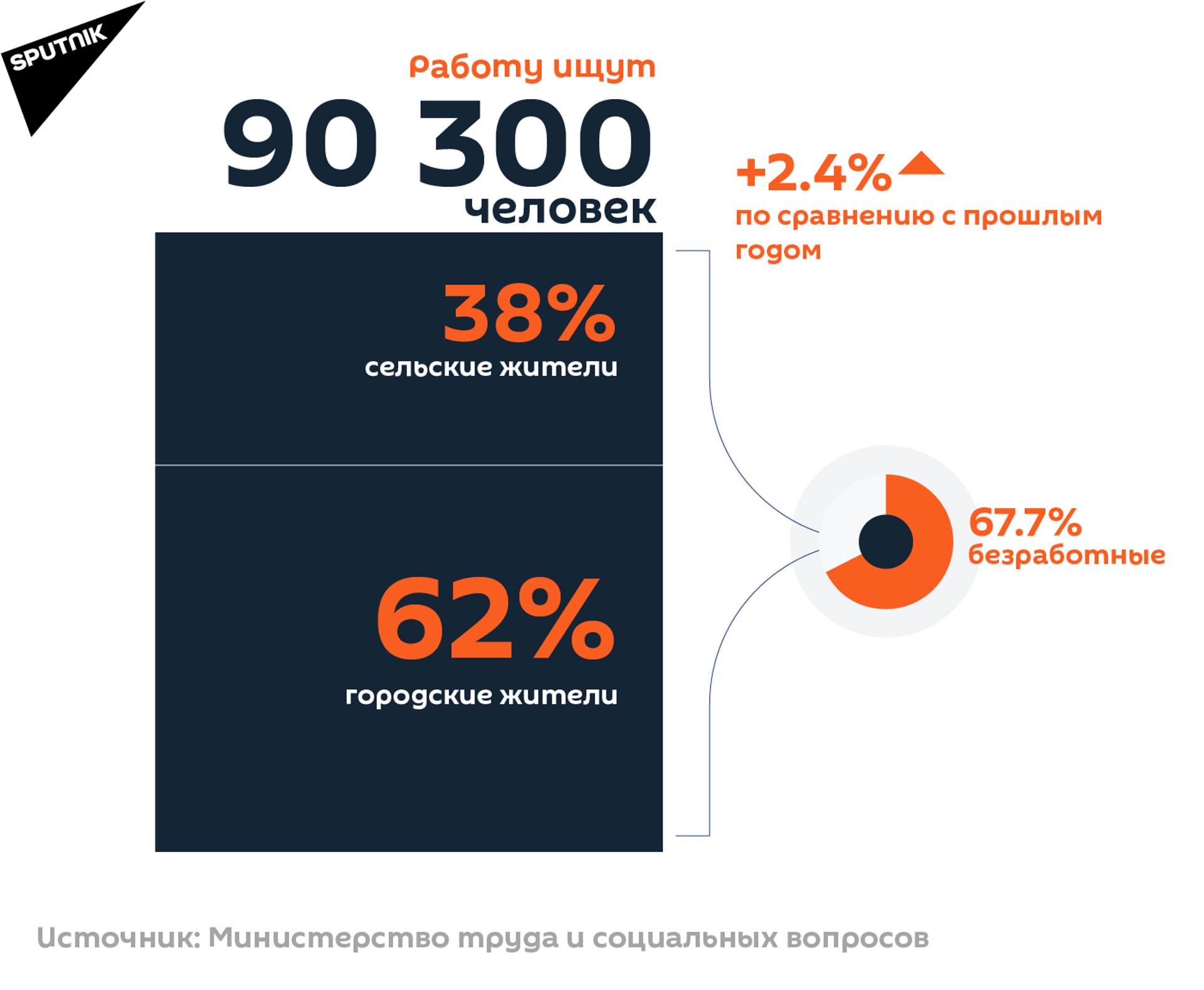 Количество ищущих работу в Армении - Sputnik Армения, 1920, 14.09.2021