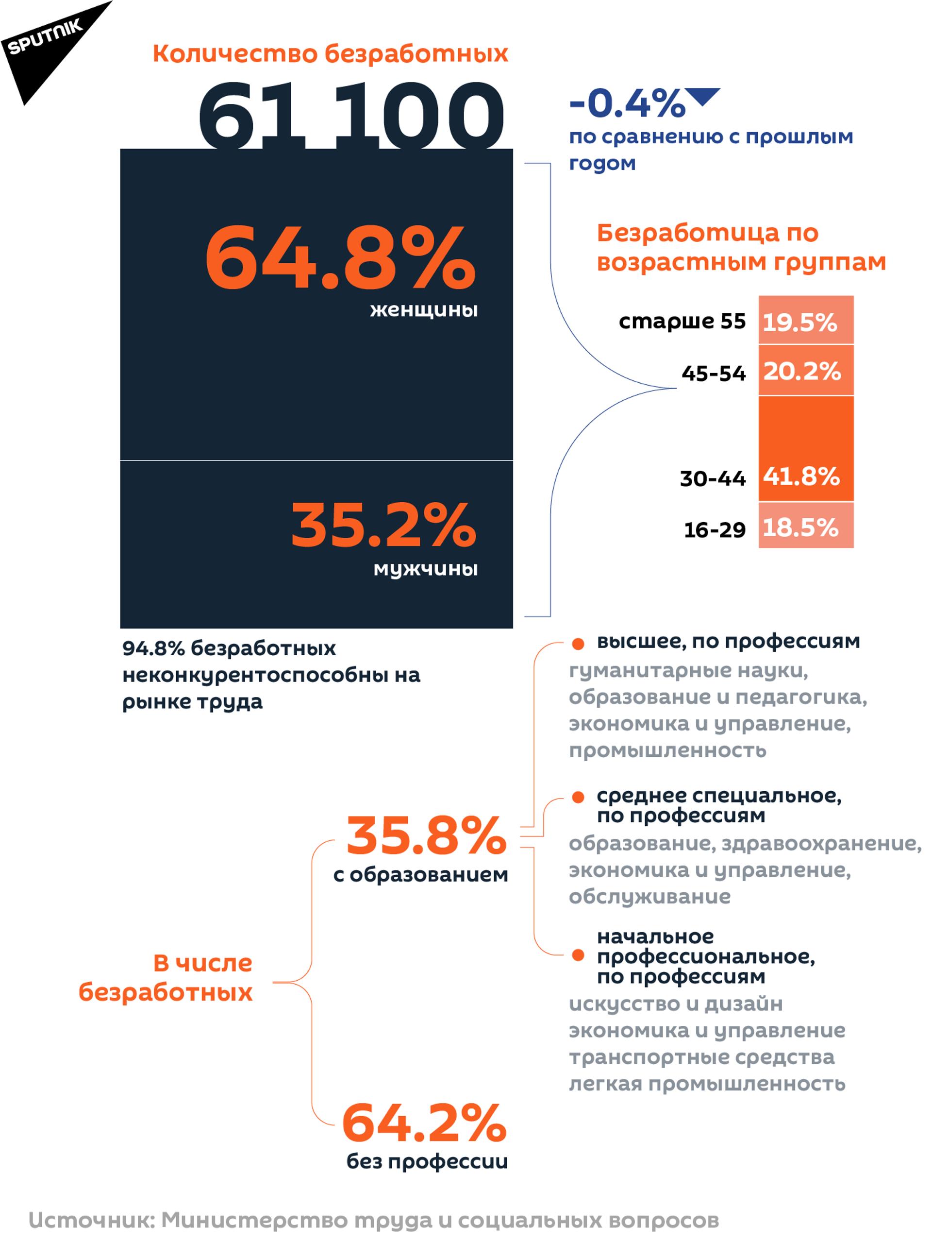 Количество безработных в Армении - Sputnik Армения, 1920, 14.09.2021