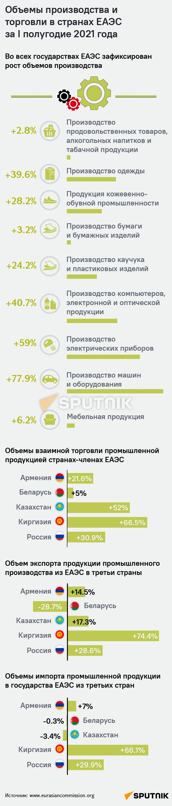 Объемы производства и торговли в странах ЕАЭС за I полугодие 2021 года - Sputnik Армения