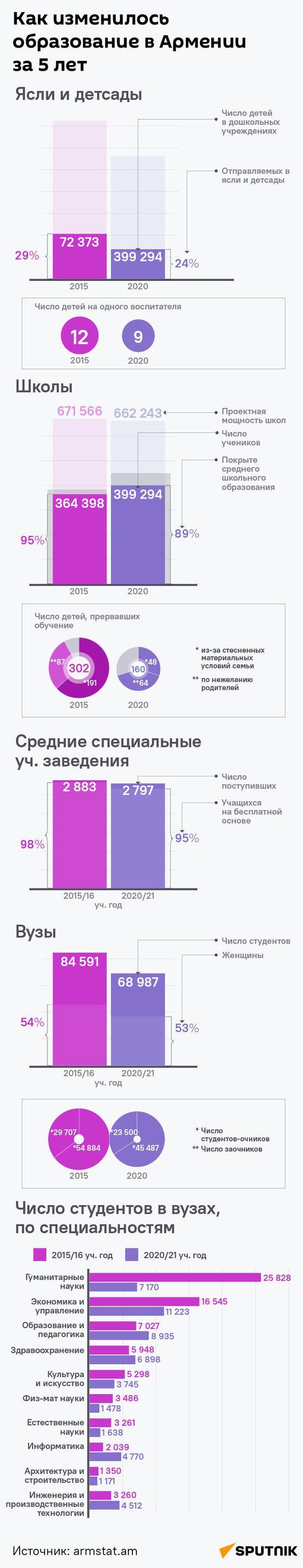 Как изменилось образование в Армении за 5 лет - Sputnik Армения