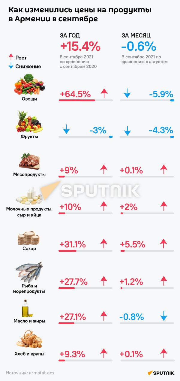 Как изменились цены в Армении в сентябре - Sputnik Армения