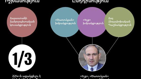 Նիկոլ Փաշինյանին ընտրելու 2–րդ «փուլ». ուժերի դասավորություն - Sputnik Արմենիա