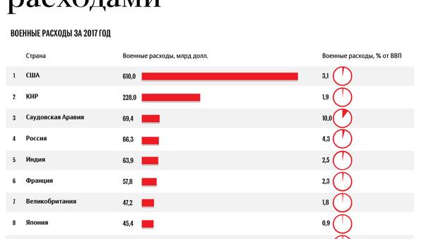 Топ-15 стран с самыми большими военными расходами - Sputnik Армения