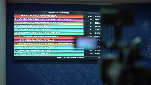 Табло с результатами выборов в ЦИК РА - Sputnik Արմենիա