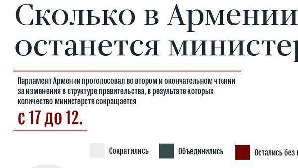 Сколько в Армении останется министерств - Sputnik Армения