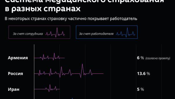 Система медицинского страхования в разных странах - Sputnik Армения