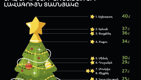 ԱՊՀ երկրների տոնածառերի լավագույն տասնյակը - Sputnik Արմենիա