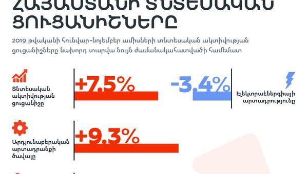 Հայաստանի տնտեսական ցուցանիշները հունվար-նոյեմբեր ամիսներին - Sputnik Արմենիա