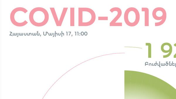 Covid 19 իրավիճակը Հայաստանում - Sputnik Արմենիա