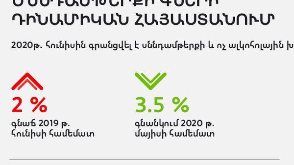 Սննդամթերքի գների դինամիկան Հայաստանում - Sputnik Արմենիա