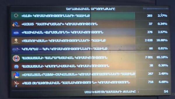 Предварительные результаты выборов НС РА - Sputnik Армения