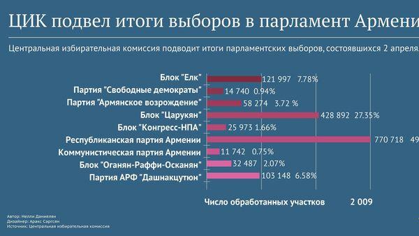 Предварительные результаты обработки данных с 1987 участков - Sputnik Армения