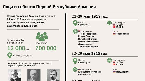 Лица и события Первой Республики Армения - Sputnik Армения